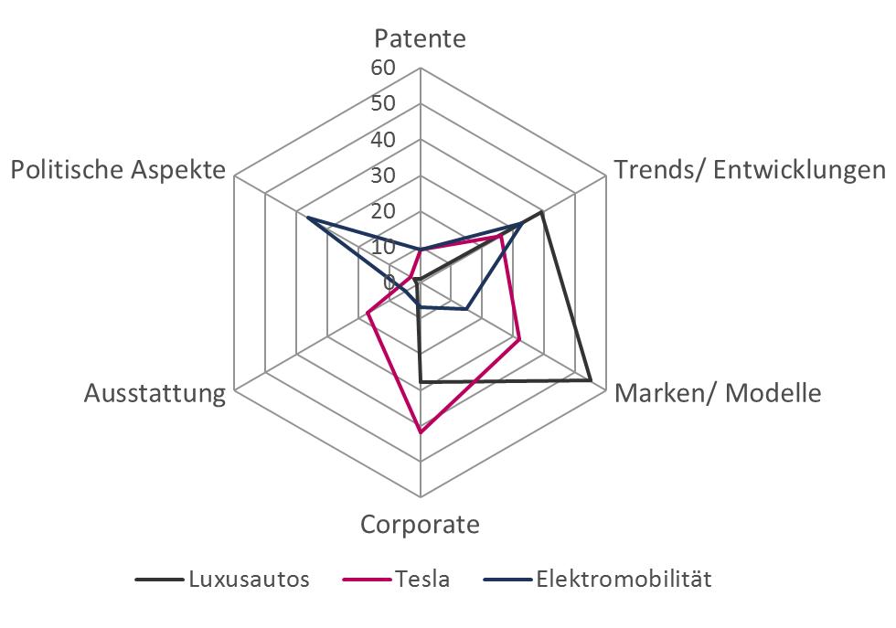 Themen Luxusautos, E-Mobilität und Tesla