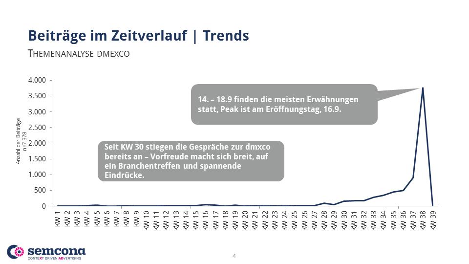 semcona dmexco Zeitverlauf Themenanalyse