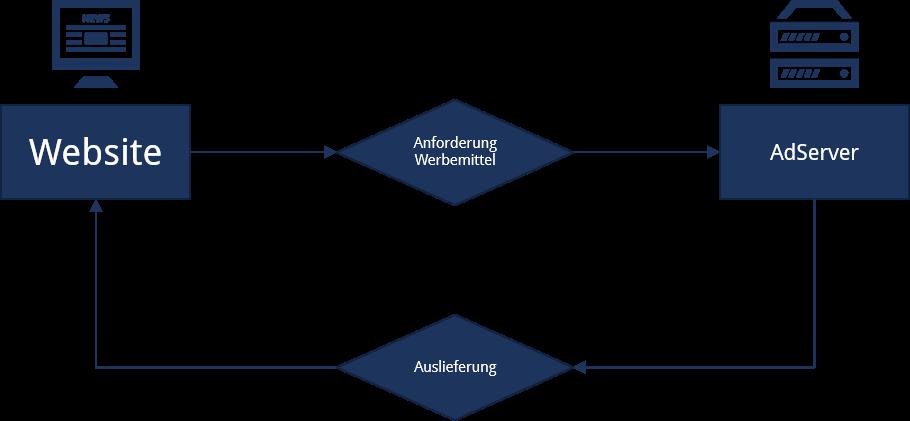 Ad-Server Prinzip klassisch