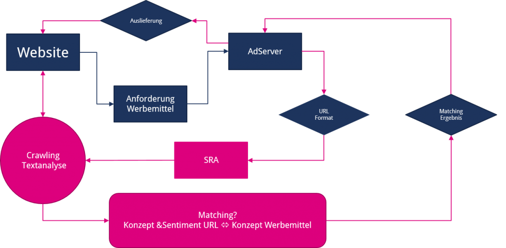 Smart Relevance Advertising - Verfahrensweise