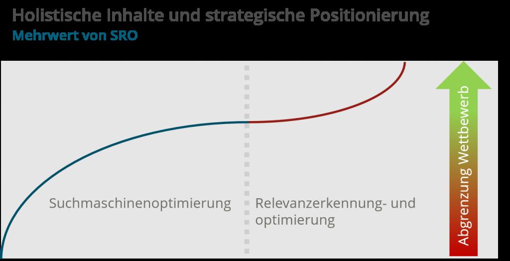 SRO - Holismus und strategische Positionierung