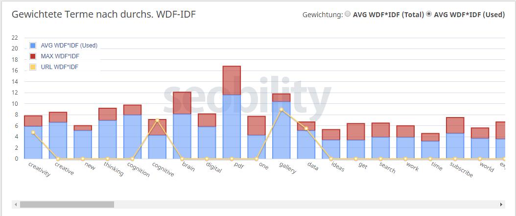 WDF-IDF durchschnittliche Termgewichtung