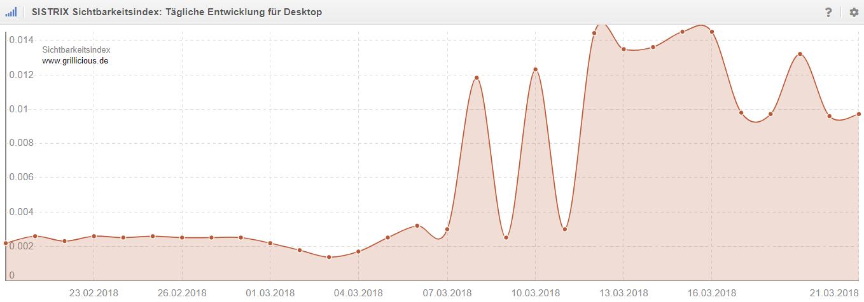 Sichtbarkeitsindex_grillicious_Google_Content-Update