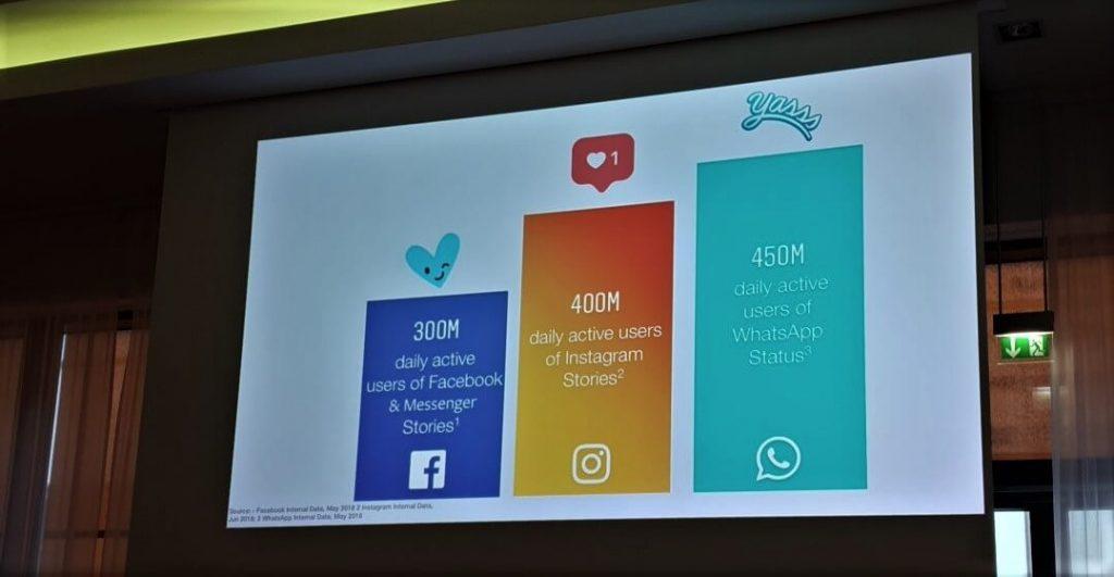Präsentation zu Nutzerzahlen im Messenger