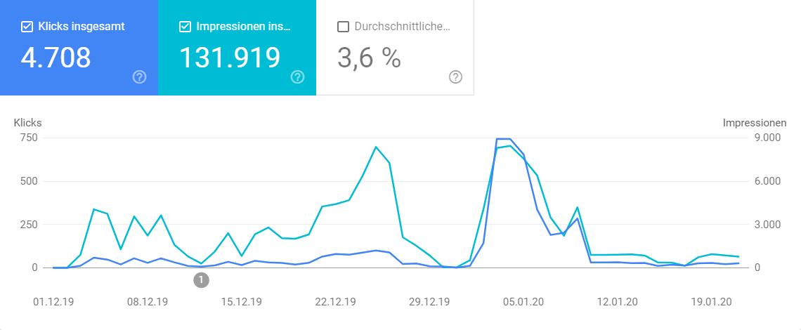 Google Discover - strukturierte Daten - Highlight Januar 2020
