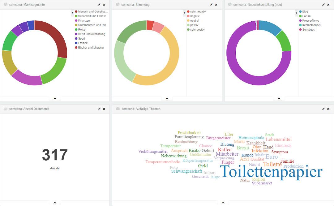 Toilettenpapier-Corona-Analyse: März 2019