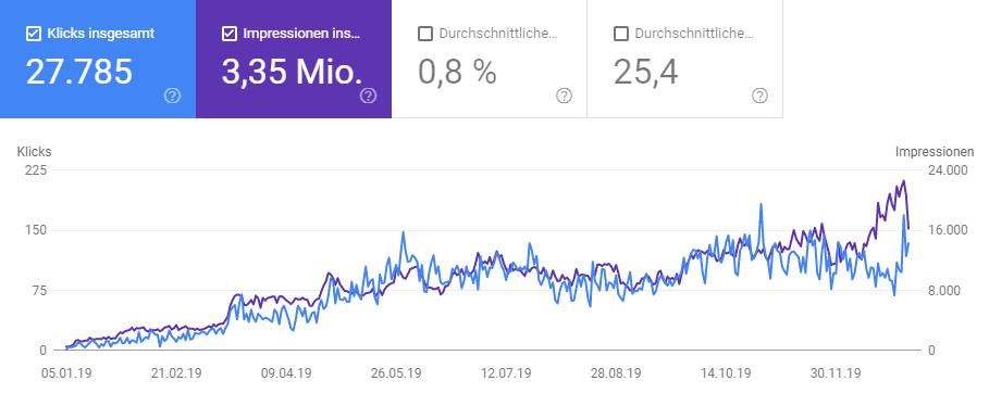 FamilyApp: Daten der Google Search Console aus dem Jahr 2019