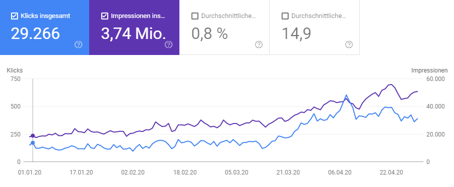 FamilyApp: Daten der Google Search Console vom Januar bis April 2020