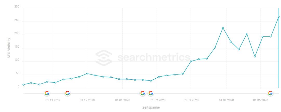 familyapp.com – SEO Visibility nach dem Google May 2020 Core Update (Quelle: Searchmetrics)