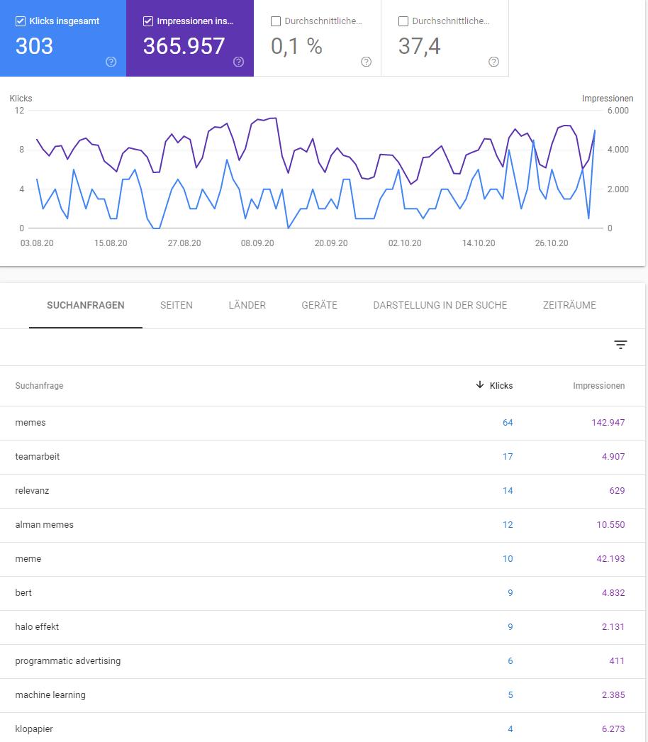 Google Search Console: RelevanzMacher