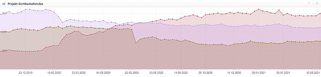 Sichtbarkeitsindex von SISTRIX: Taylor Wheels und Wettbewerber