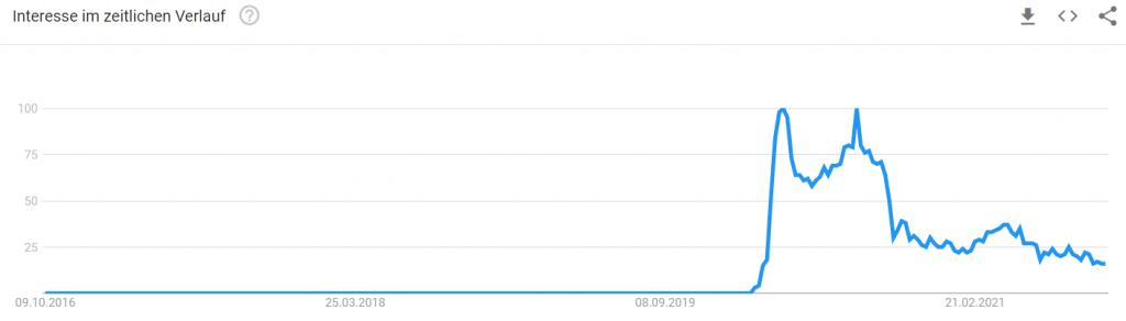 Trendkurve Covid-19 letzte 5 Jahre
